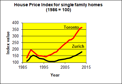 House Prices, Mortgages and Property Taxes in Canada and in